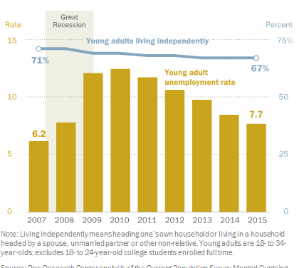 More Millennials Living With Family Despite Improved Job Market ~ Pew Research