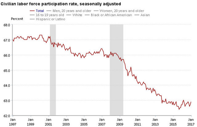 US Economy Adds 227,000 Nonfarm Jobs In January, Labor Participation Rate At 62.9%