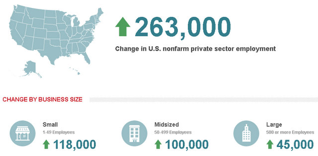 Private Sector Employment Increased by 263,000 Jobs in March According To ADP