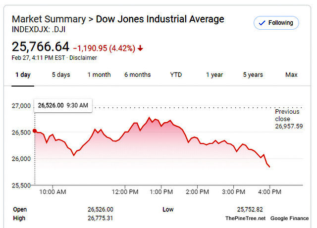 Coronavirus Fever Melts Dow For Another Day. Dow Ends Down −1,190.95 to 25,766.64